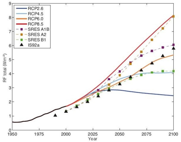 Abb. 3: Strahlungsantrieb bis 2100 im Vergleich zur vorindustriellen Periode bei den RCP- und ausgewählten SRES-Szenarien (IPCC: Climate Change 2013, Working Group I: The Science of Climate Change, Figure 1.15)